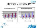 morphine v oxycodone