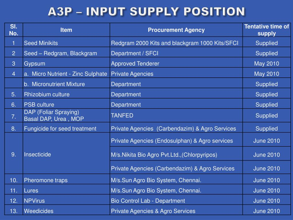 A3P – INPUT SUPPLY POSITION