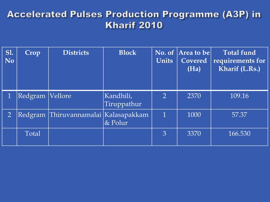 Accelerated Pulses Production