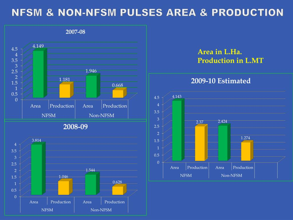 NFSM & NON-NFSM PULSES AREA & PRODUCTION
