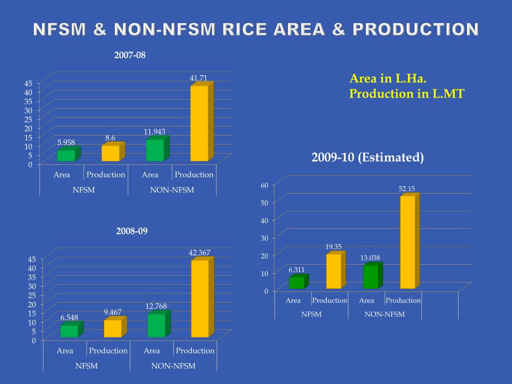 NFSM & NON-NFSM RICE AREA & PRODUCTION