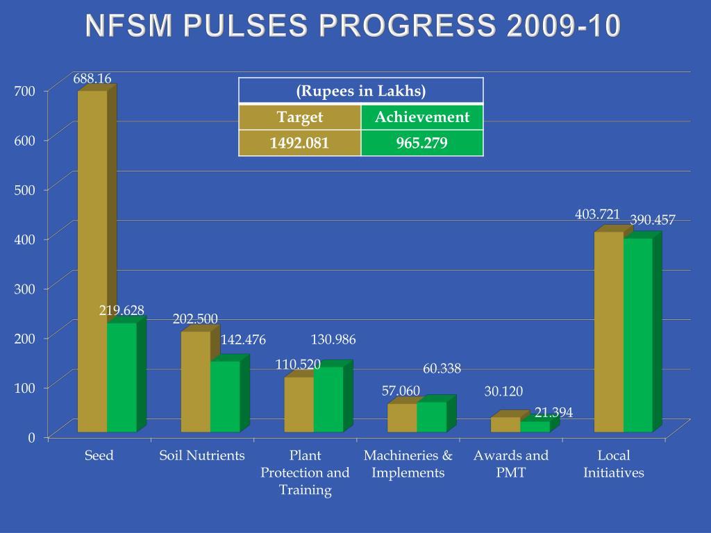 NFSM PULSES PROGRESS 2009-10