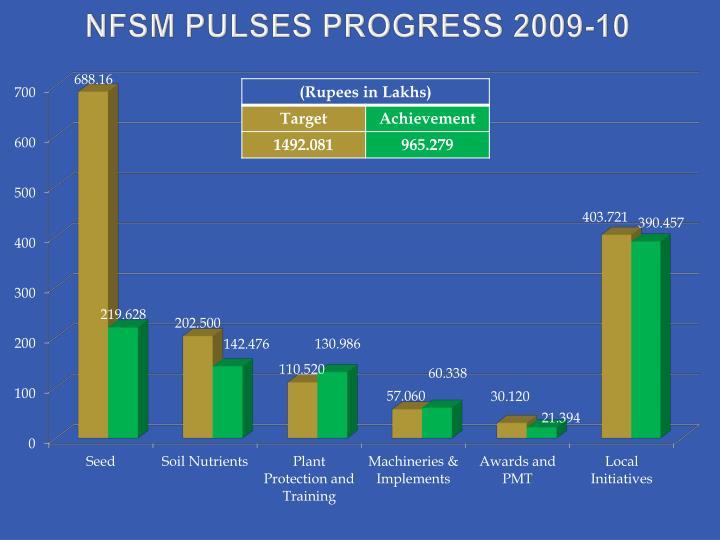 Nfsm pulses progress 2009 10