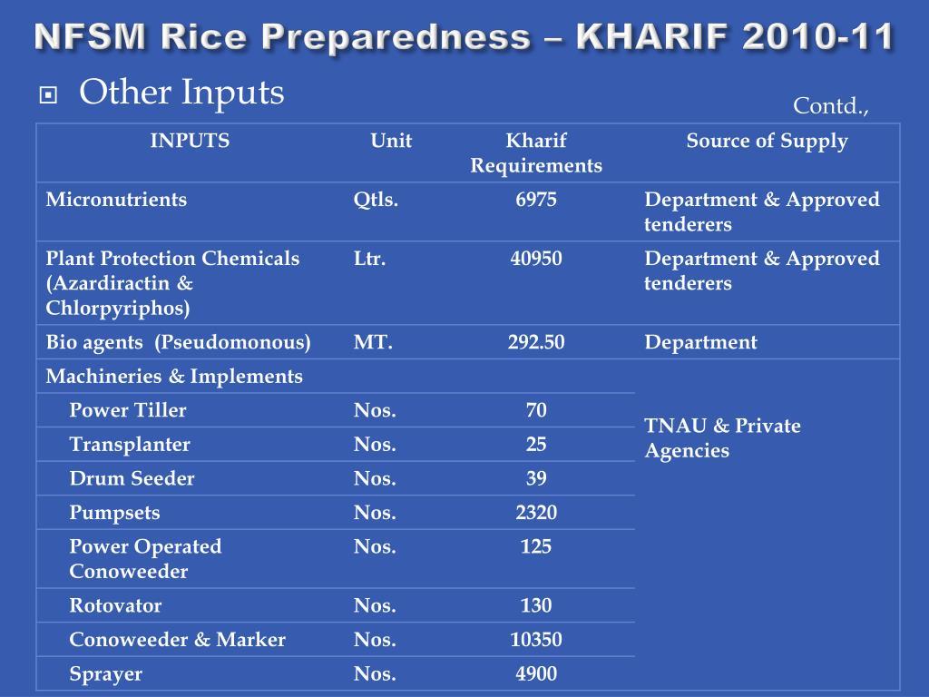 NFSM Rice Preparedness – KHARIF 2010-11