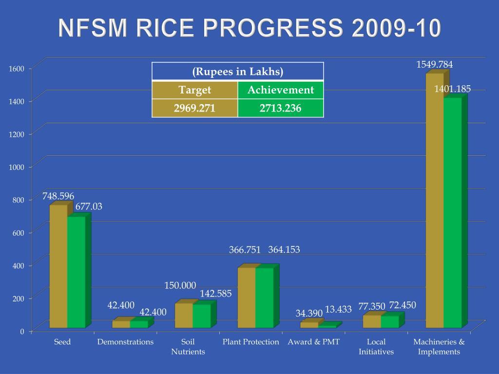 NFSM RICE PROGRESS 2009-10