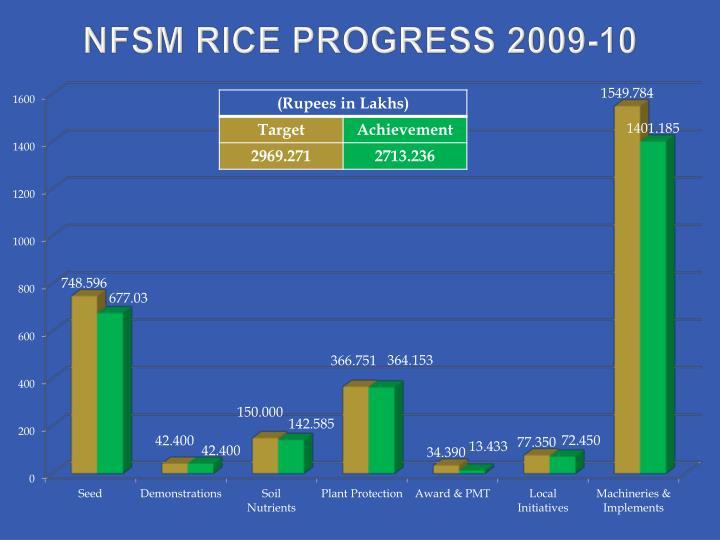 Nfsm rice progress 2009 10