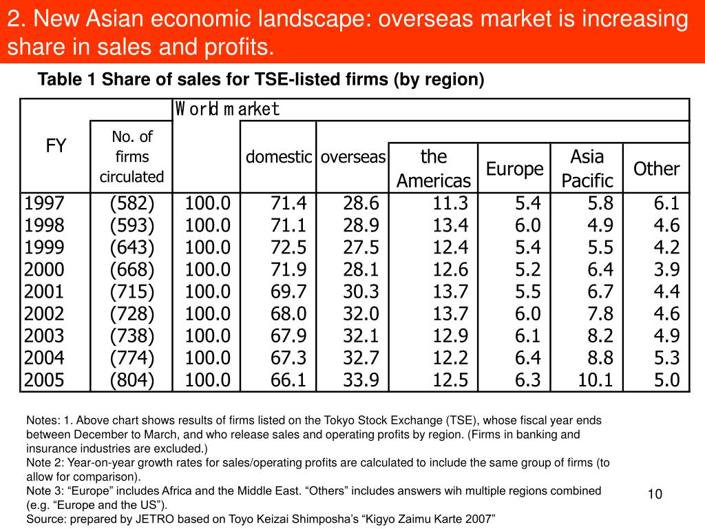 2. New Asian economic landscape: overseas market is increasing share in sales and profits.