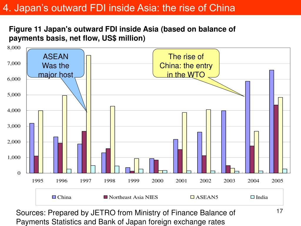 4. Japan's outward FDI inside Asia: the rise of China
