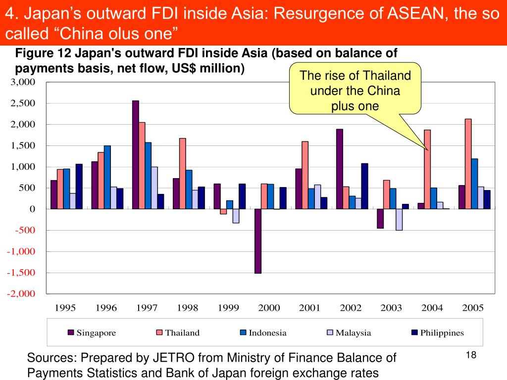 "4. Japan's outward FDI inside Asia: Resurgence of ASEAN, the so called ""China olus one"""
