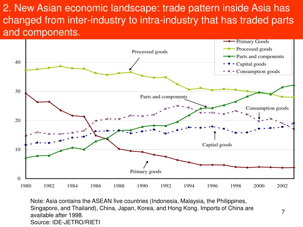 2. New Asian economic landscape: trade pattern inside Asia has changed from inter-industry to intra-industry that has traded parts and components.