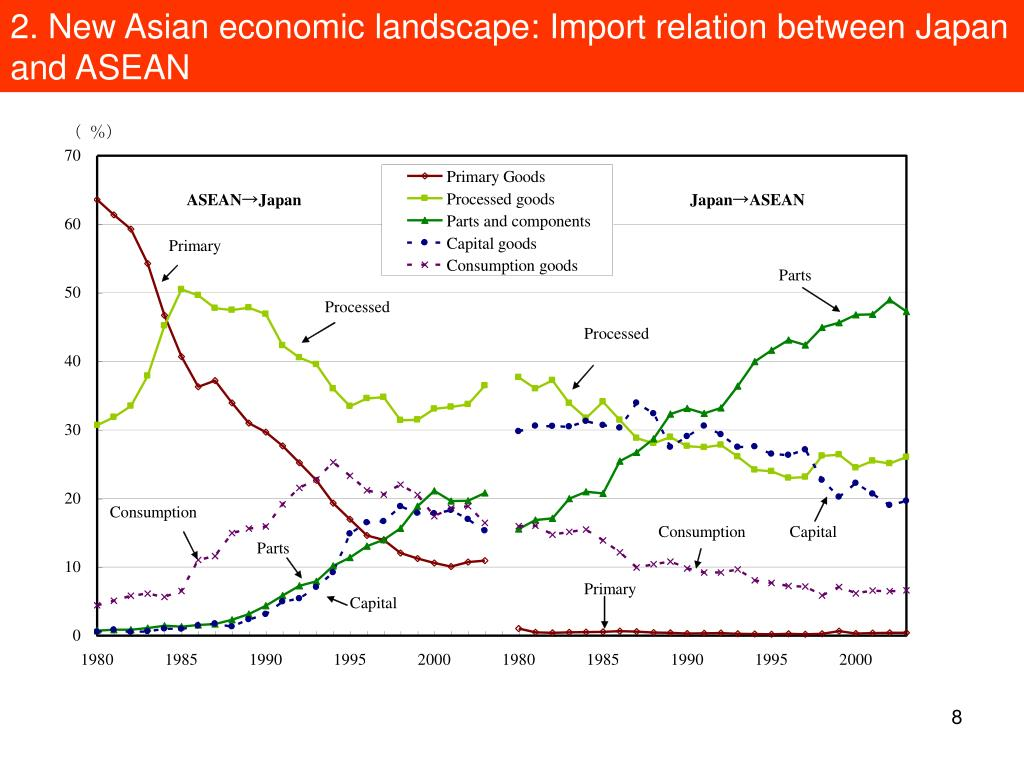 2. New Asian economic landscape: Import relation between Japan and ASEAN