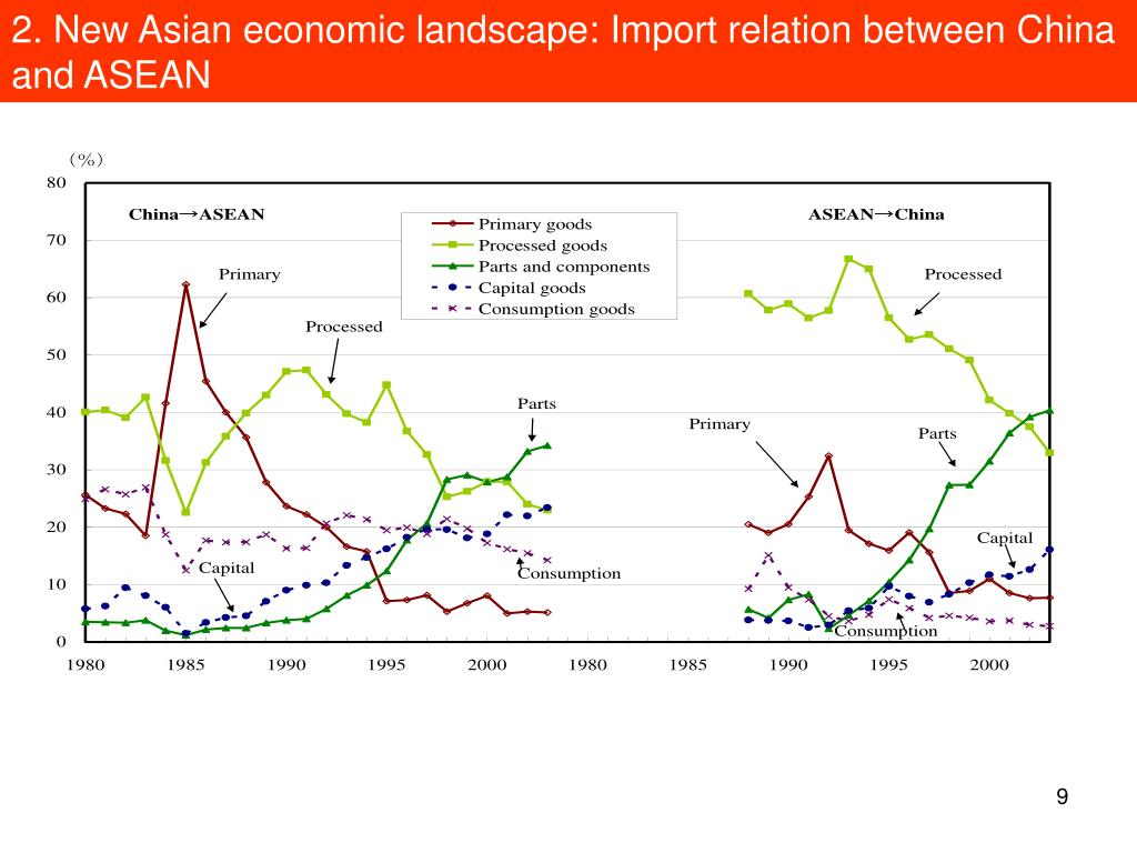 2. New Asian economic landscape: Import relation between China and ASEAN