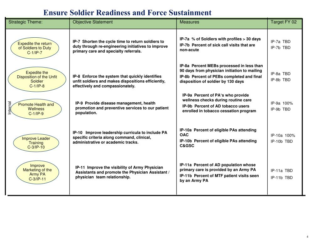 Ensure Soldier Readiness and Force Sustainment