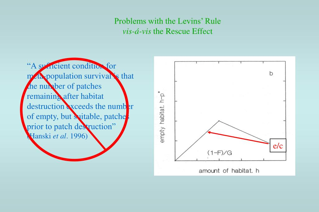 Problems with the Levins' Rule