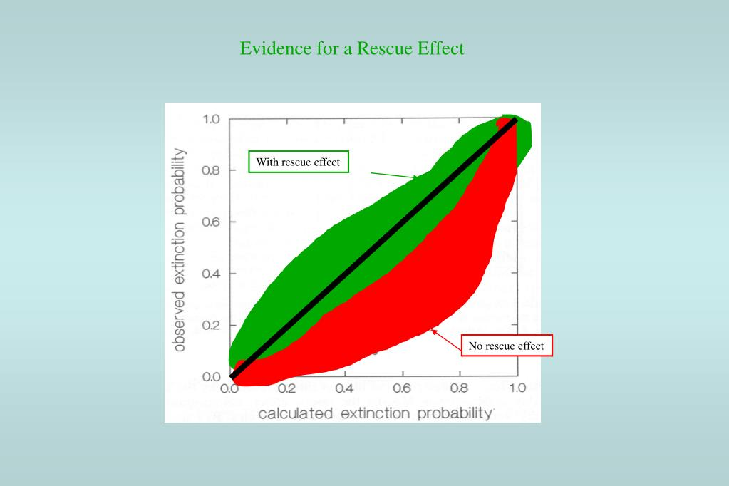 Evidence for a Rescue Effect