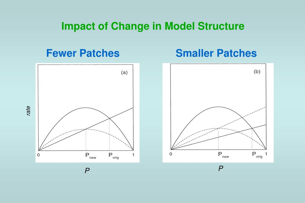 Impact of Change in Model Structure