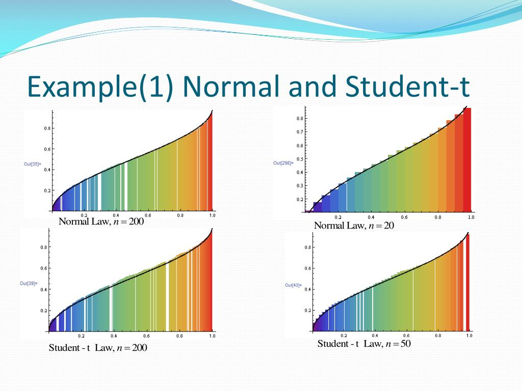 Example(1) Normal and Student-t
