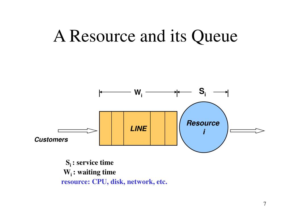 A Resource and its Queue