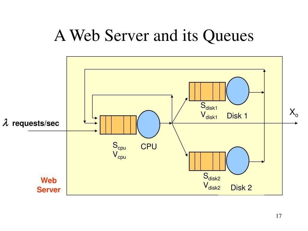 A Web Server and its Queues