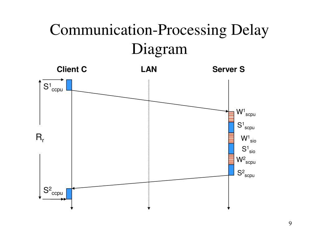 Communication-Processing Delay Diagram