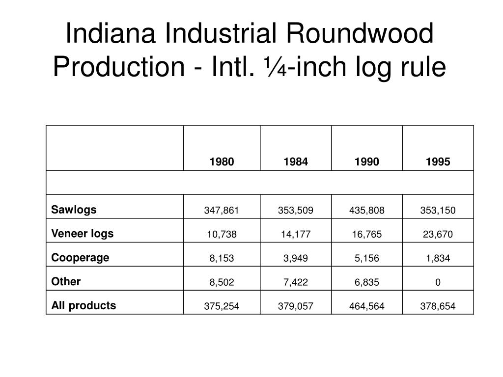 Indiana Industrial Roundwood Production - Intl. ¼-inch log rule