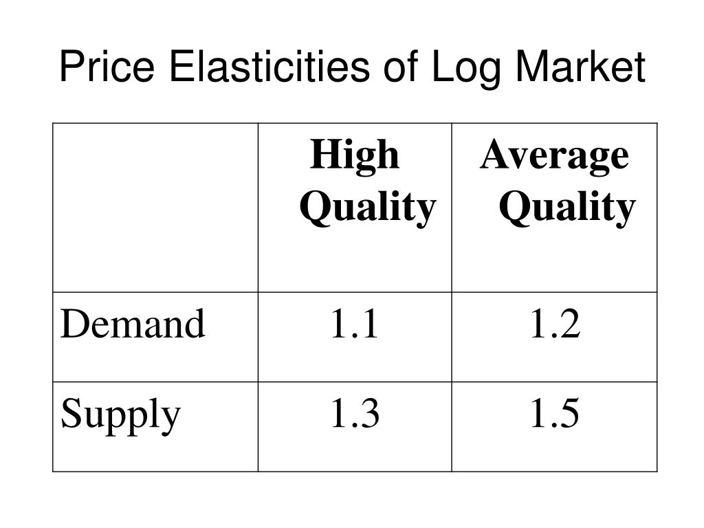 Price Elasticities of Log Market