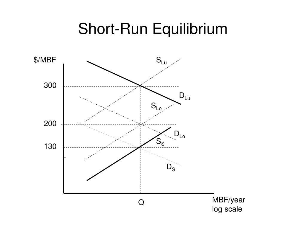 Short-Run Equilibrium