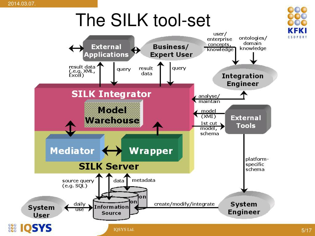The SILK tool-set