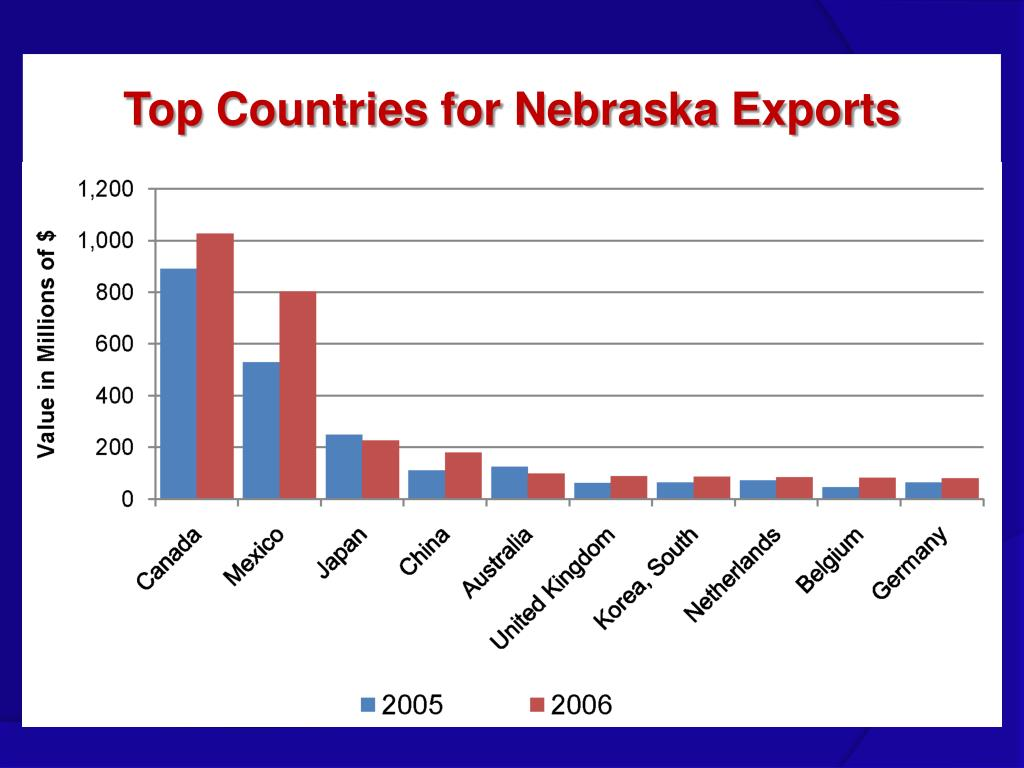 Top Countries for Nebraska Exports