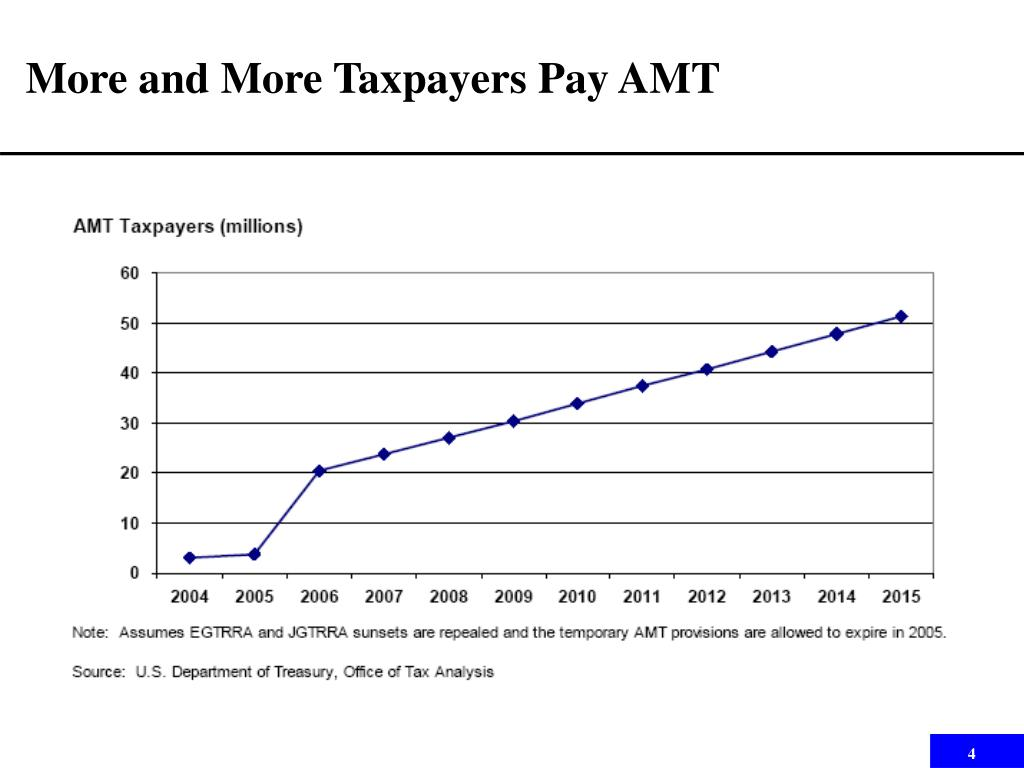 More and More Taxpayers Pay AMT