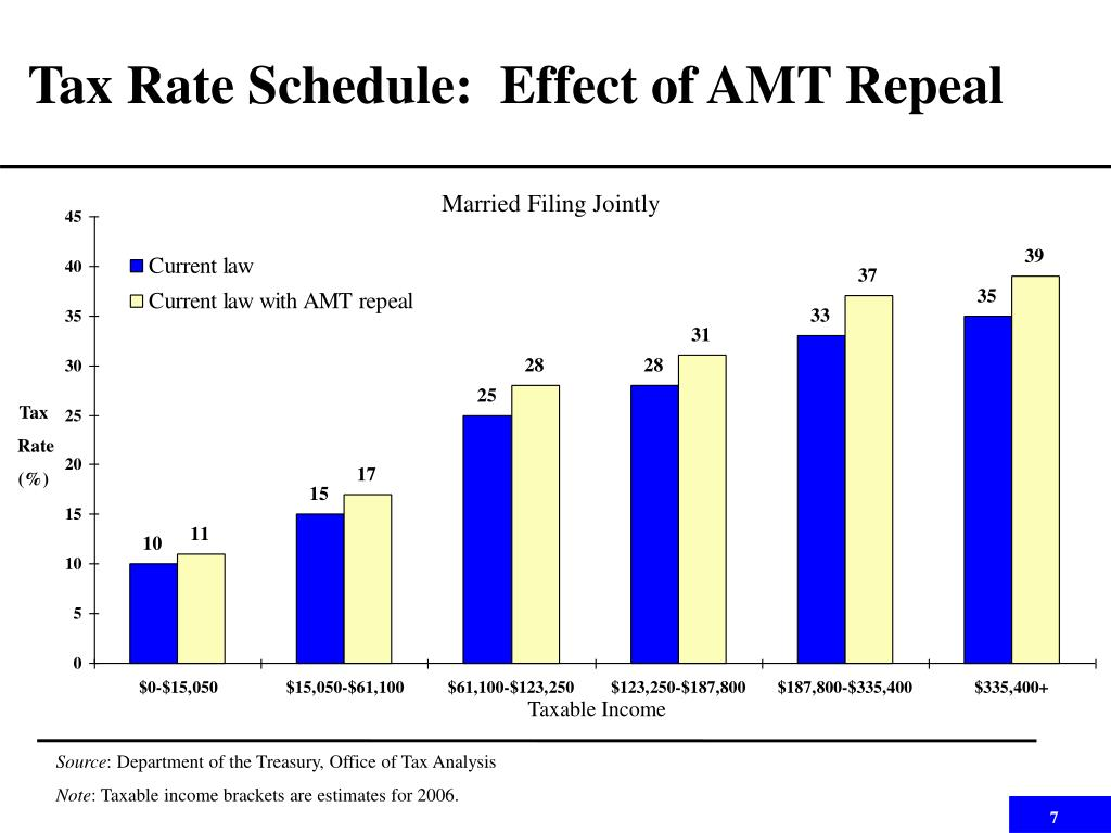 Tax Rate Schedule:  Effect of AMT Repeal