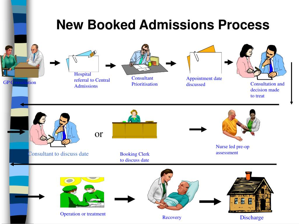 New Booked Admissions Process