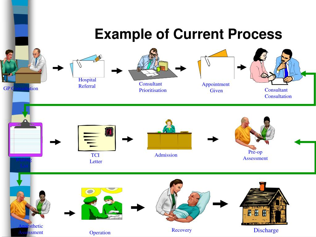 Example of Current Process