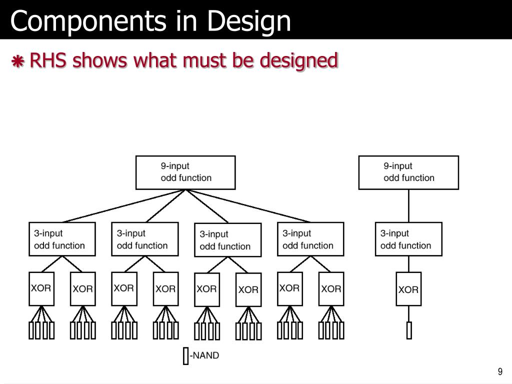 Components in Design