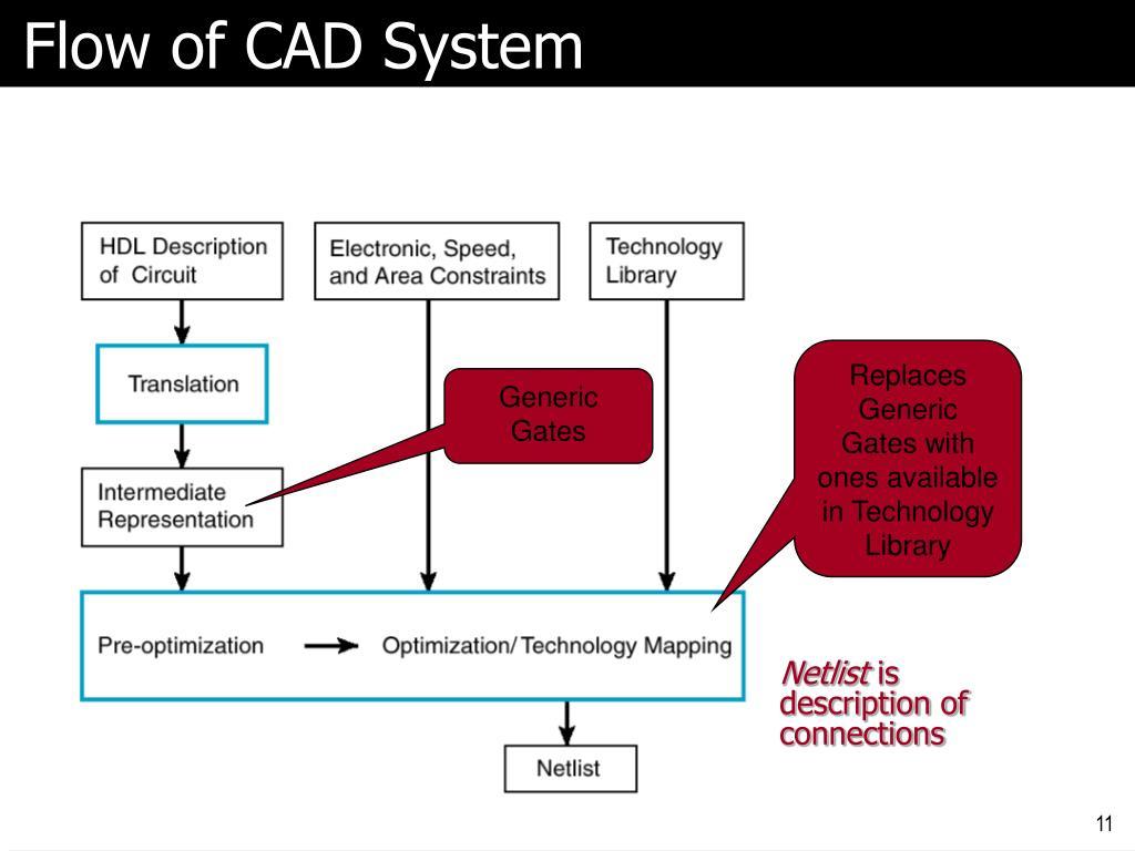 Flow of CAD System