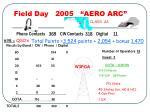 field day 2005 aero arc