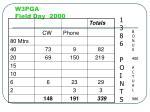 w3pga field day 2000