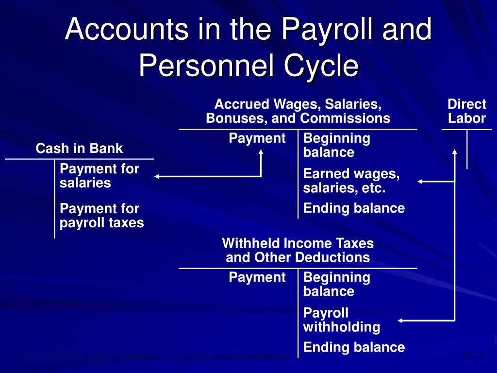 audit of payroll and personnel cycle The most recent internal audit of payroll was completed in november 2009 at  that  project, several of the city's personnel rules, management policies, and   additional controls are needed for the off cycle check process 4.