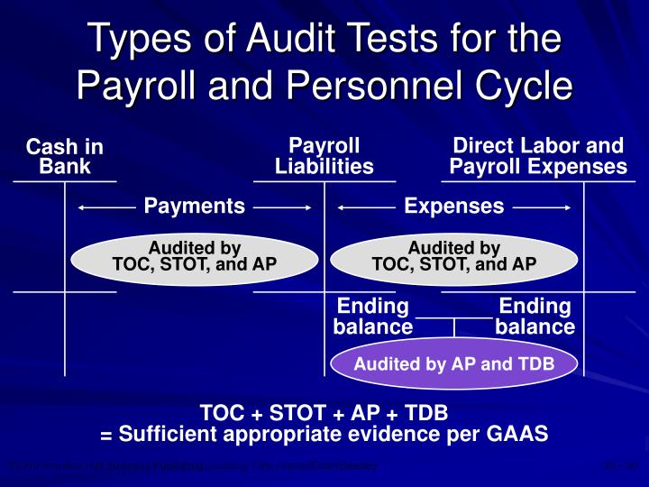 payroll and personnel cycle audit Accounts and transactions in the payroll and personnel cycle • the overall objective in the audit of the payroll and personnel cycle is, of course, to evaluate whether account balances affected by the cycle are fairly stated in accordance with applicable accounting standards.