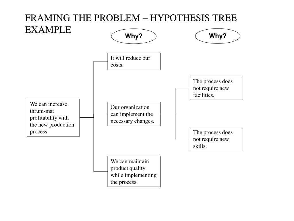 FRAMING THE PROBLEM – HYPOTHESIS TREE EXAMPLE