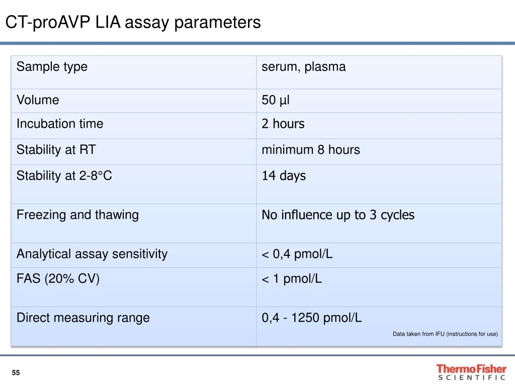 CT-proAVP LIA assay
