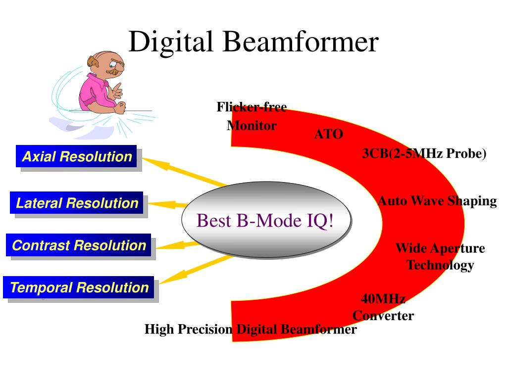 Digital Beamformer