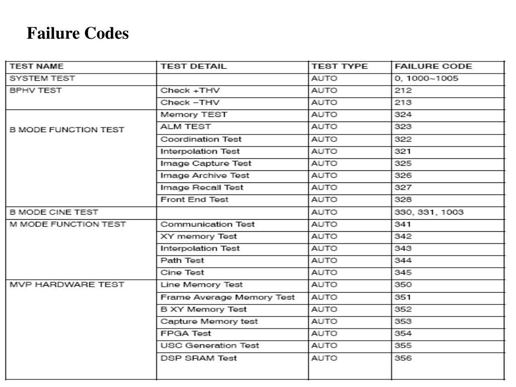 Failure Codes