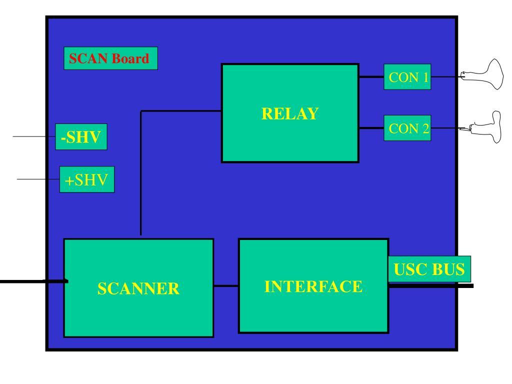 SCAN Board