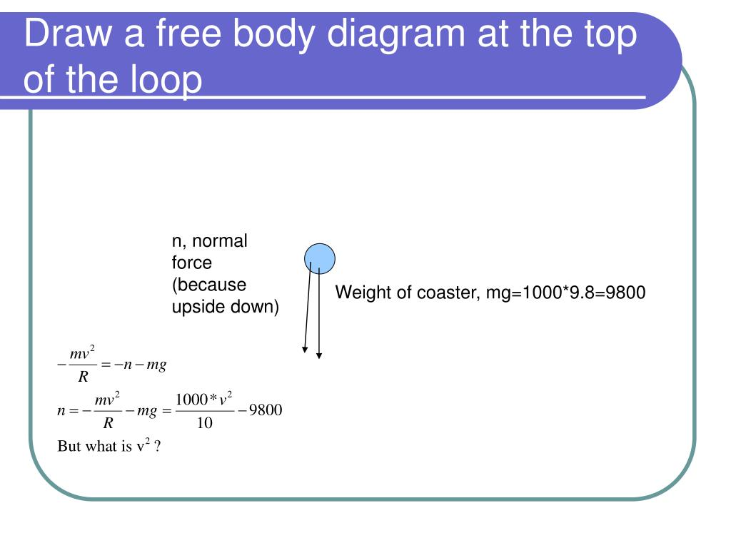 Draw a free body diagram at the top of the loop