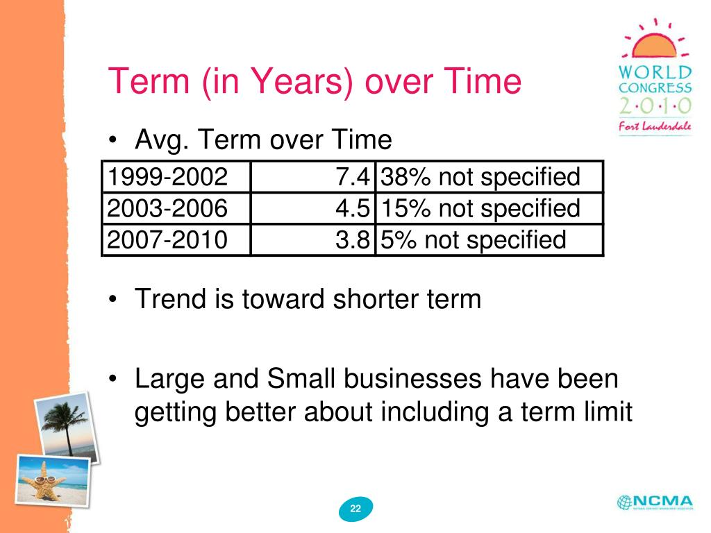 Term (in Years) over Time