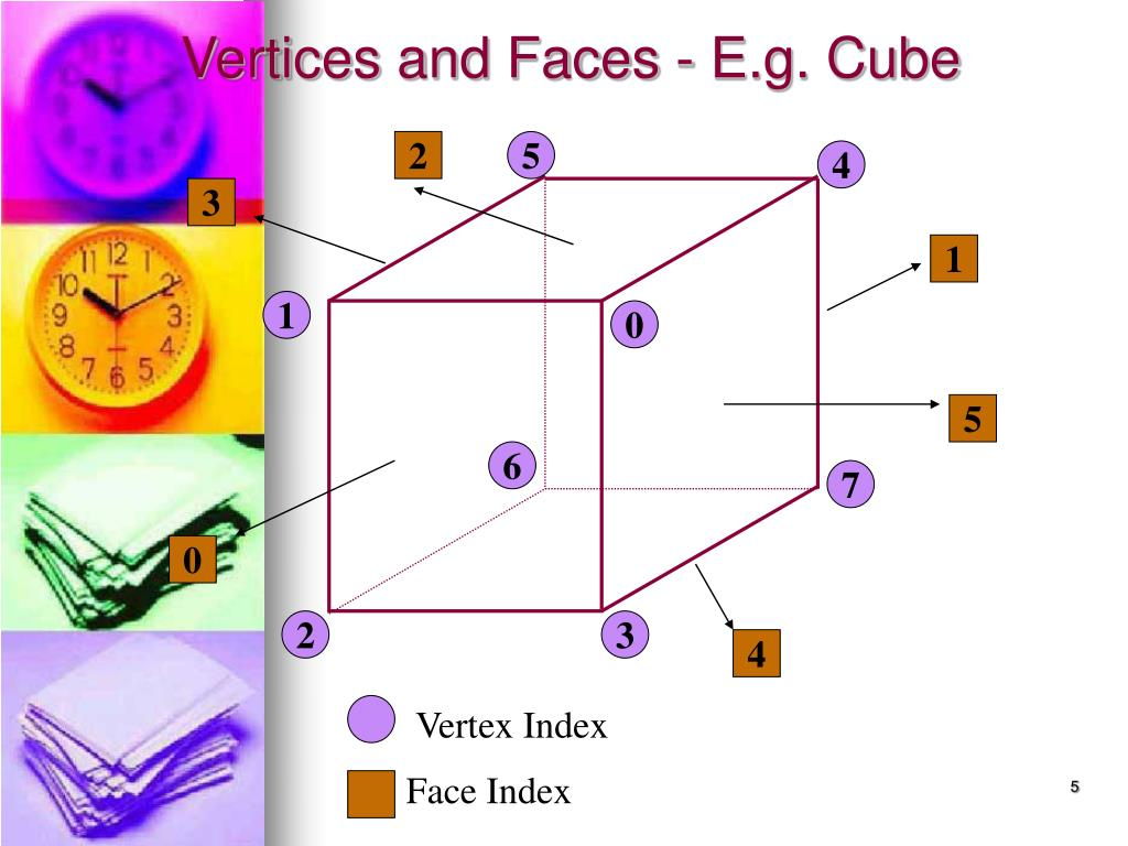 Vertices and Faces - E.g. Cube