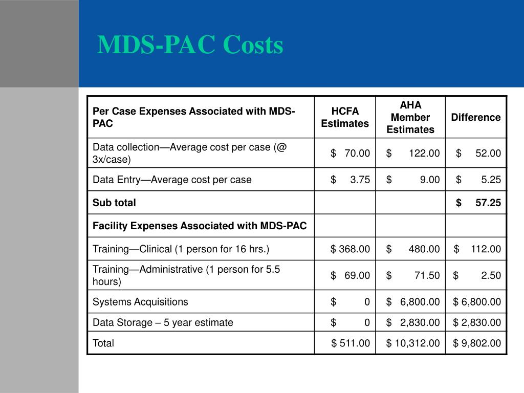 MDS-PAC Costs
