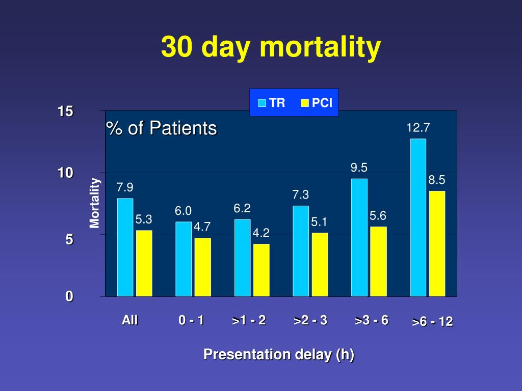 30 day mortality
