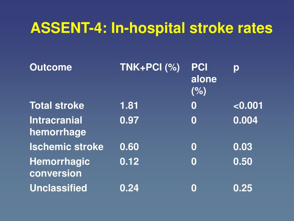 ASSENT-4: In-hospital stroke rates
